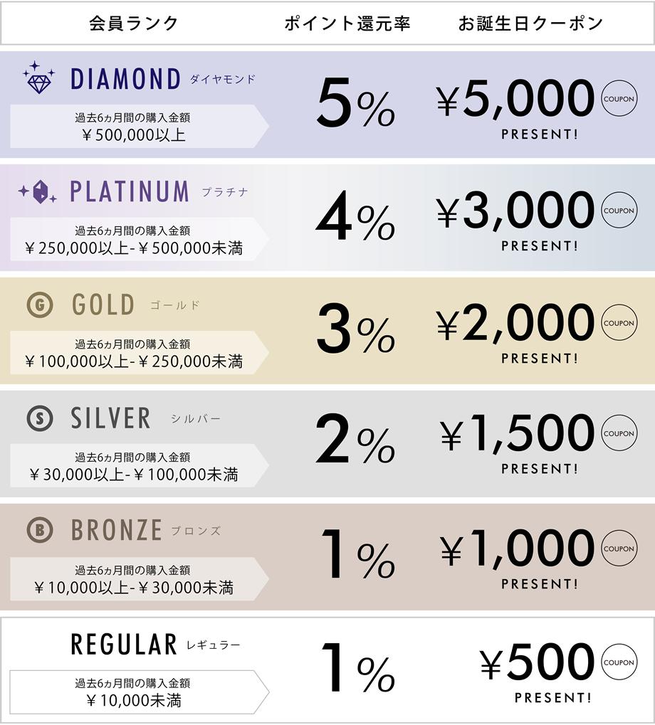 1:ダイヤモンド 過去6ヶ月間の購入金額500,000円以上 ポイント還元率5% お誕生日クーポン5,000円プレゼント 2:プラチナ 過去6ヶ月間の購入金額250,000円以上500,000円未満 ポイント還元率4% お誕生日クーポ3,000円プレゼント 3:ゴールド 過去6ヶ月間の購入金額100,000円以上250,000円未満 ポイント還元率3% お誕生日クーポ2,000円プレゼント 4:シルバー 過去6ヶ月間の購入金額30,000円以上100,000円未満 ポイント還元率2% お誕生日クーポ1,500円プレゼント 5:ブロンズ 過去6ヶ月間の購入金額10,000円以上30,000円未満 ポイント還元率1% お誕生日クーポ1,000円プレゼント 6:レギュラー 過去6ヶ月間の購入金額10,000円未満 ポイント還元率1% お誕生日クーポ500円プレゼント